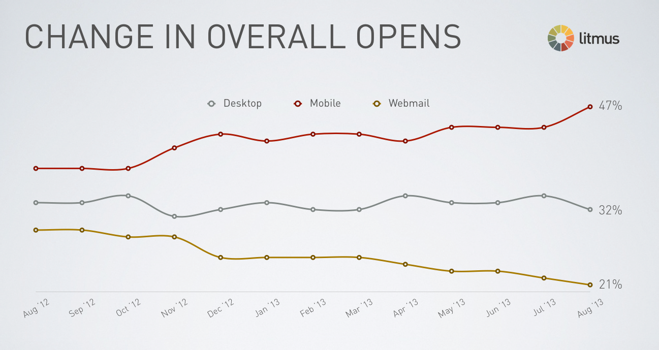 Veränderungen Openings E-Mail-Marketing