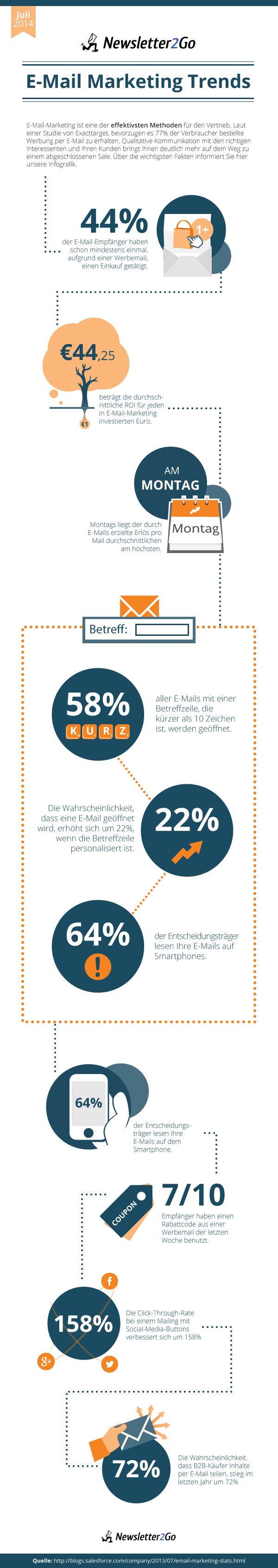 Infografik E-Mail-Marketing Trends