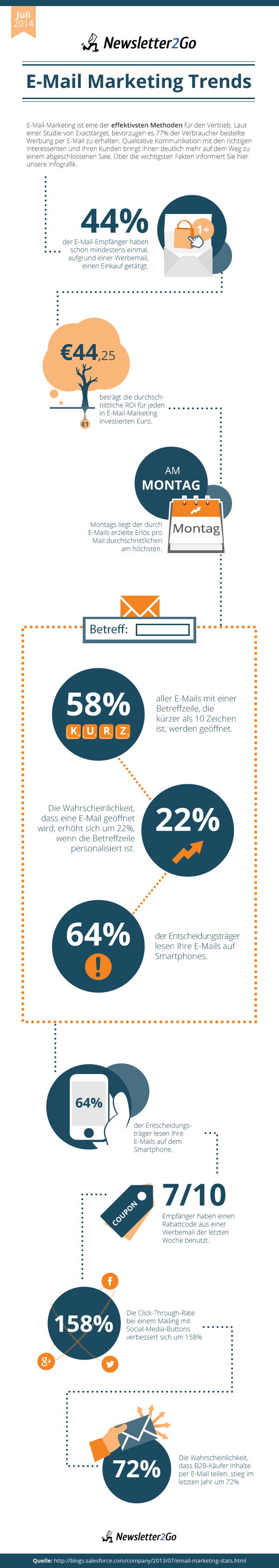 Infografik E-Mail-Marketing Trends