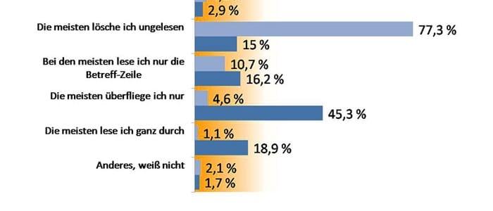 Akzeptanz von Email-Newslettern in Deutschland