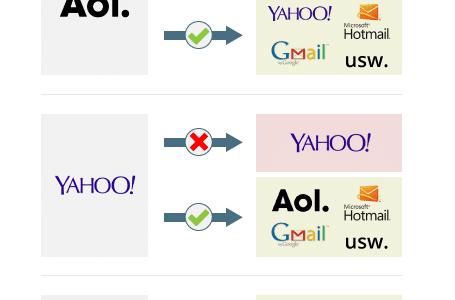 DMARC Änderungen bei E-Mails von Yahoo und AOL