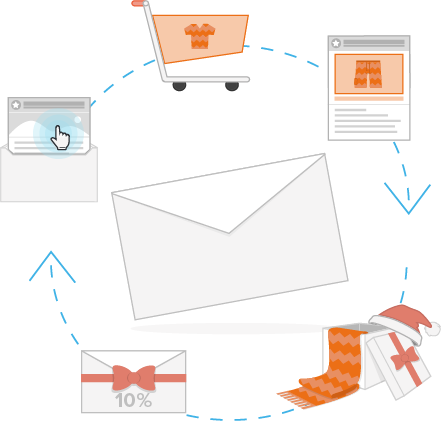 E-Mail Marketing Kampagnen