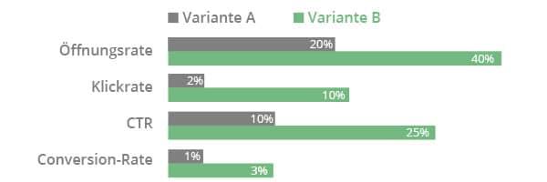 Newsletter versenden - A/B Test