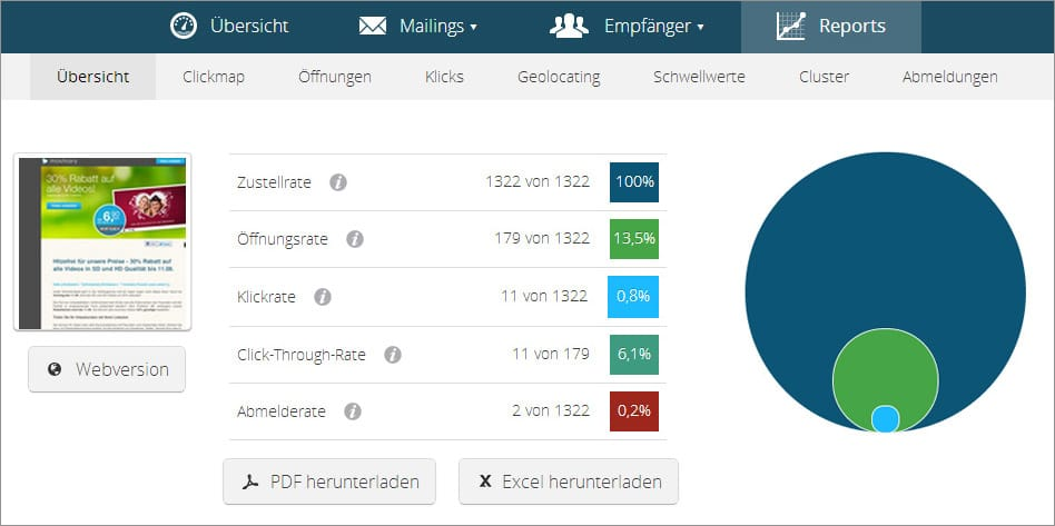 E-Mail Marketing - Reports und Analysen