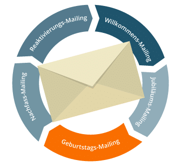 Email Marketing Automation Geburtstagsmailing