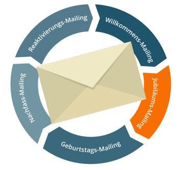 Email Marketing Automation Jubilaeumsmailing