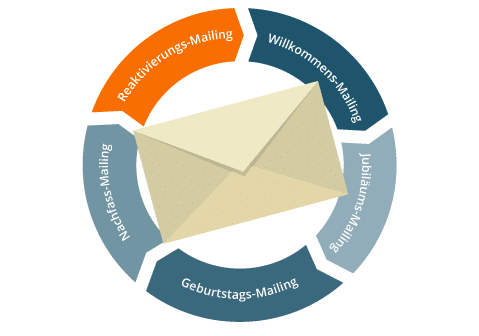 Email Marketing Automation Reaktivierungsmailing