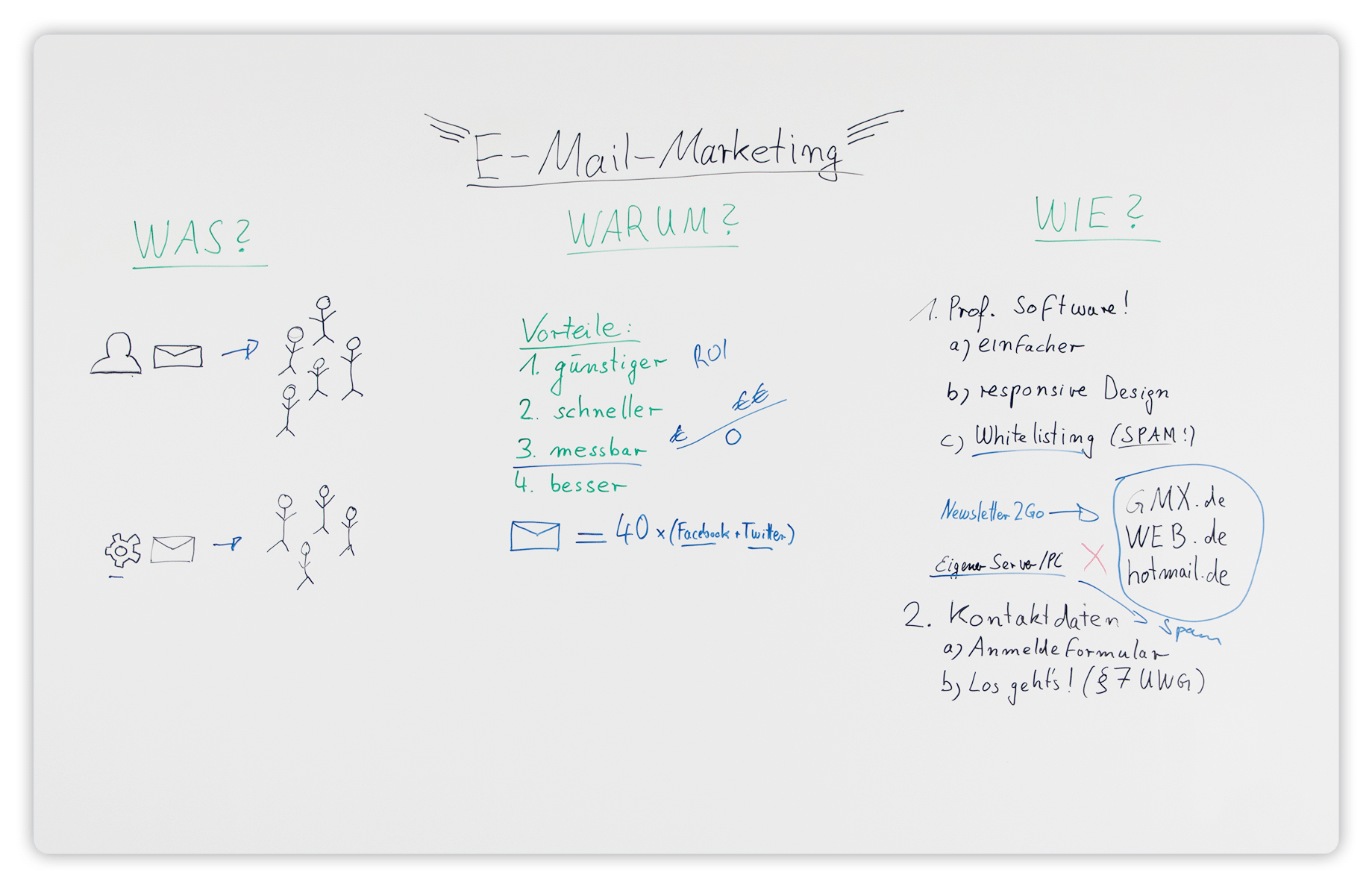 01_Whiteboard_E-Mail Marketing Grundlagen