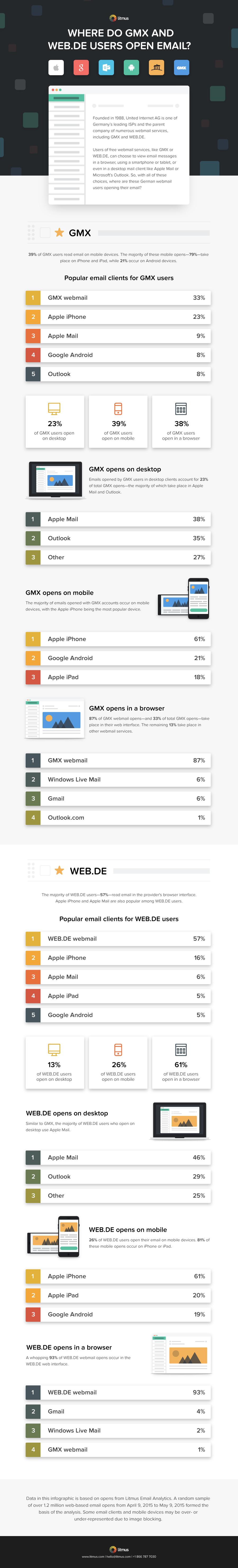 german-webmail-infographic