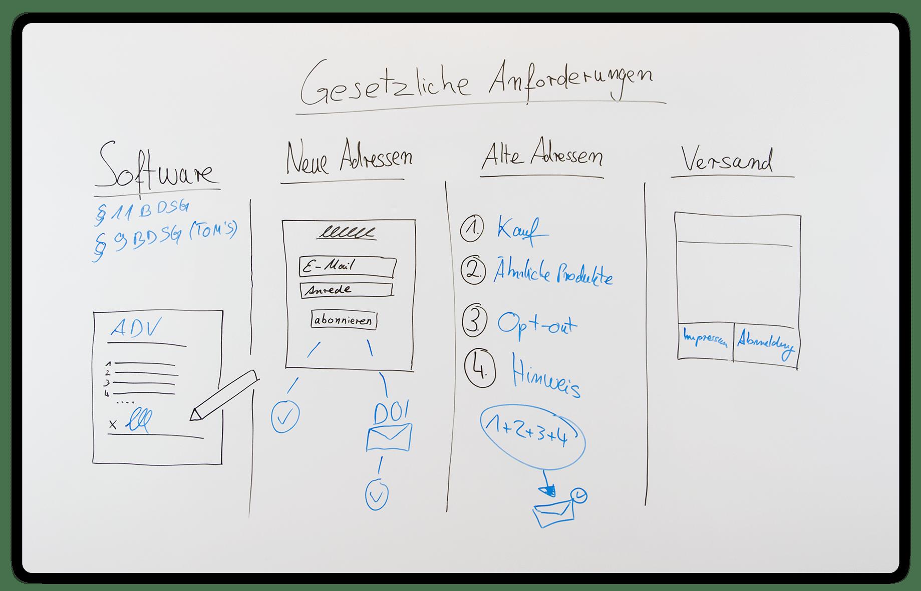 02_whiteboard_E-Mail Marketing rechtliche Grundlagen