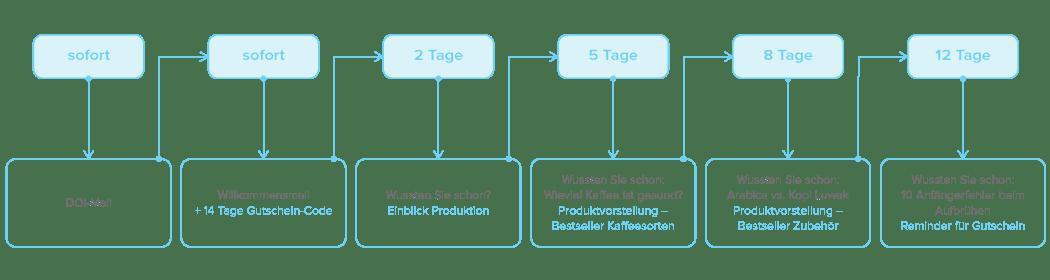 Beispiel_Marketing-Automation