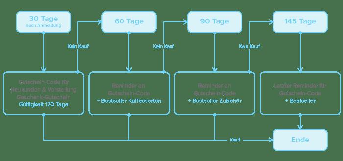 Beispiel_Marketing-Automation_2