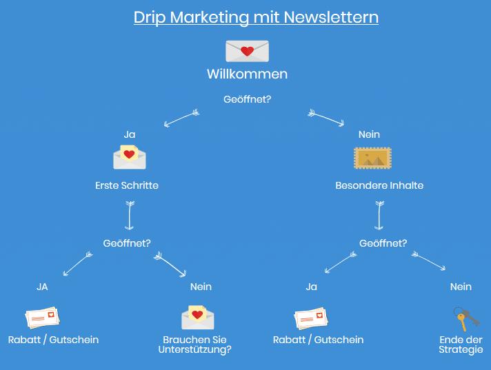 Drip-Marketing-Kampagne - Newsletter2Go