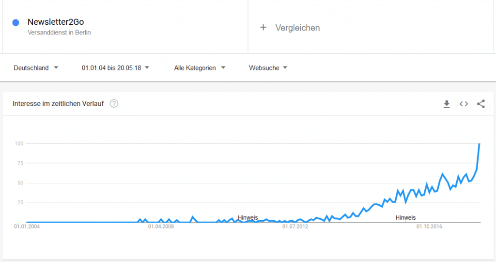 Newsletter Tool Nachfrage Google Trends