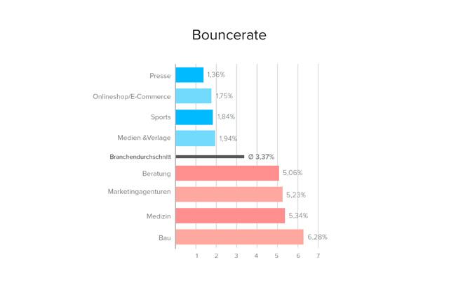 Durchschnittliche Bouncerate